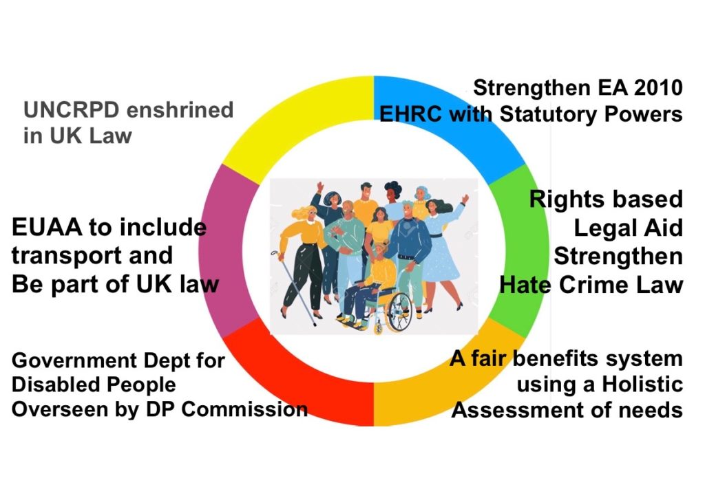 Picture of a group of disabled people with text of 6 different types of Human Rights law for disabled people